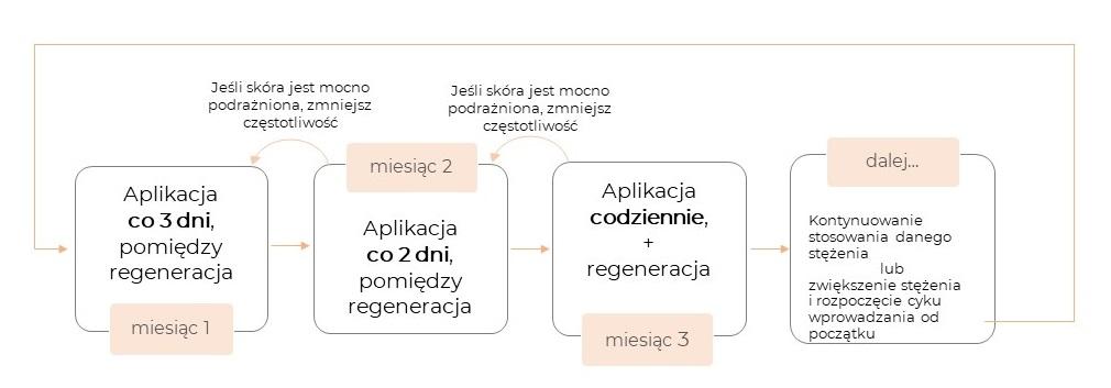 retinol schemat stosowanie